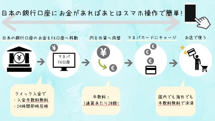 マネパカードのシステム図解